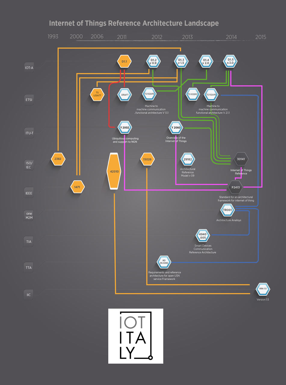 internet of things architecture